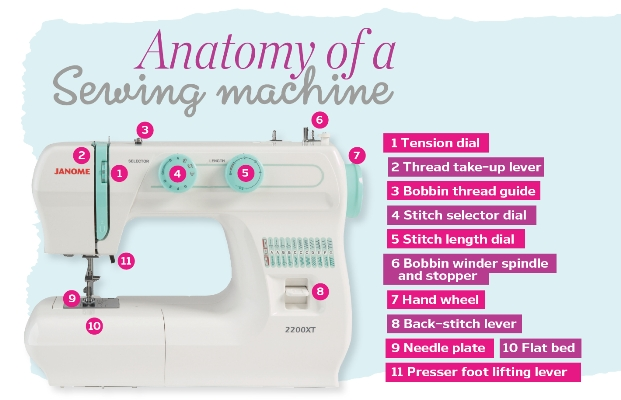 Anatomy of a sewing machine - How to sew - Sew Magazine